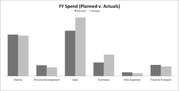 02 FYSpend - Plan v Actual